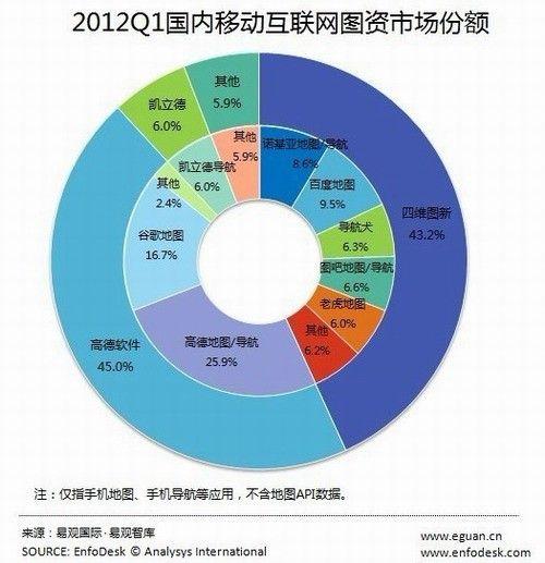 2012q1高德领跑国内移动互联网图资市场